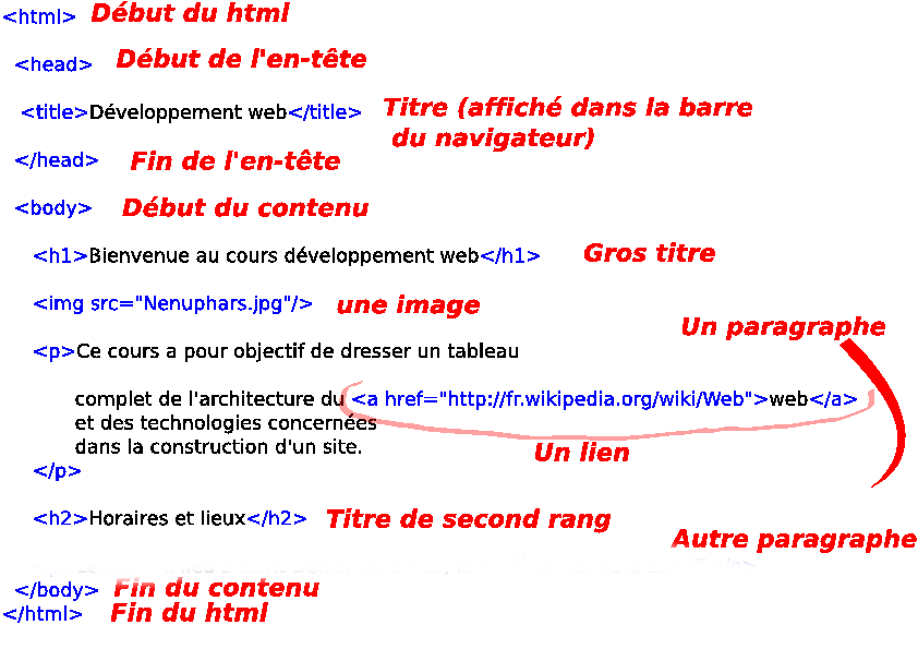exemple de page php