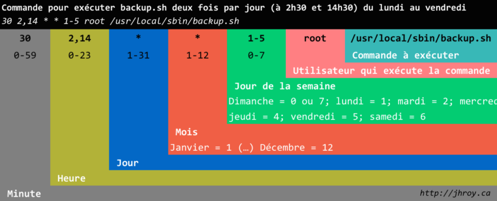 comment voir le code source